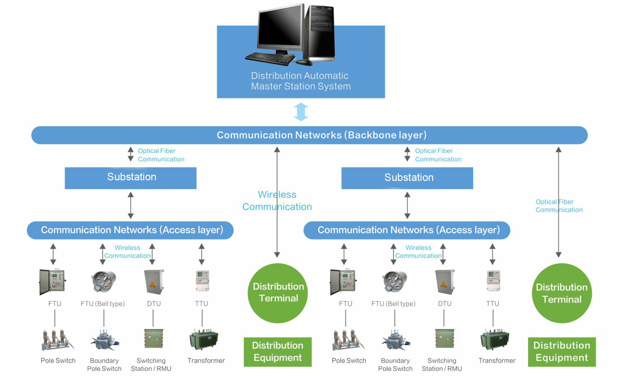 Distribution Automation and Management Solution