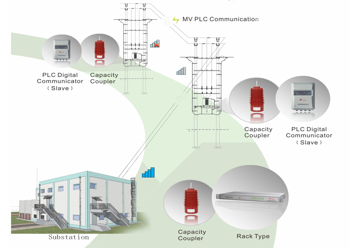 TOPSCOMM Medium Voltage PLC digital Communication